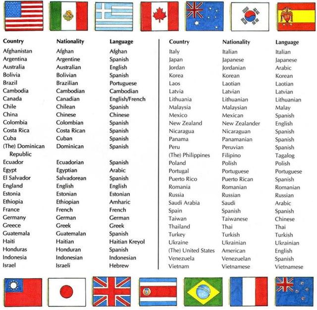 Italian Language Translation To English: Countries And Nationalities