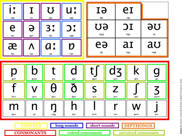 phonemic-chart-with-sounds_162491