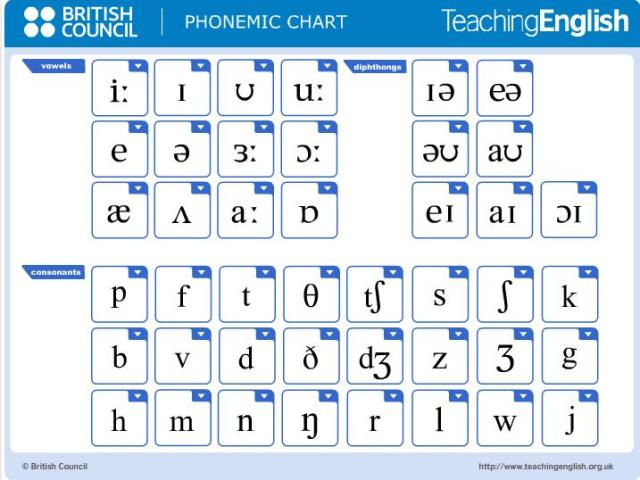 Phonetic chart what in english phonetic chart spiritdancerdesigns Choice Image